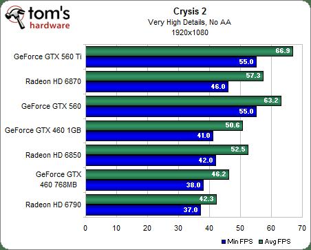 Сравнение в Crysis 2