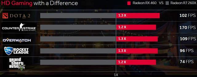Сравнение видеокарт