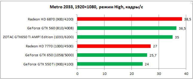 График тестирования Metro 2033