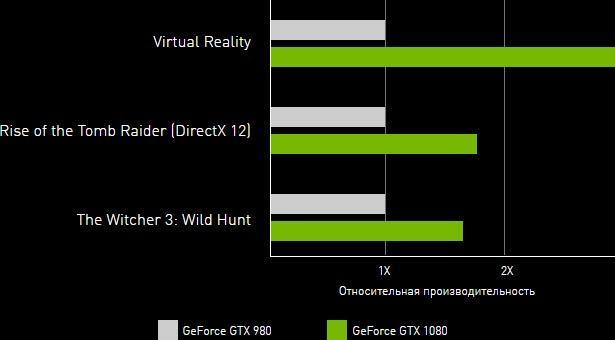Сравнение производительности видеокарт