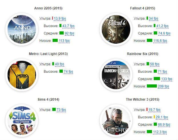 Показатели FPS в играх