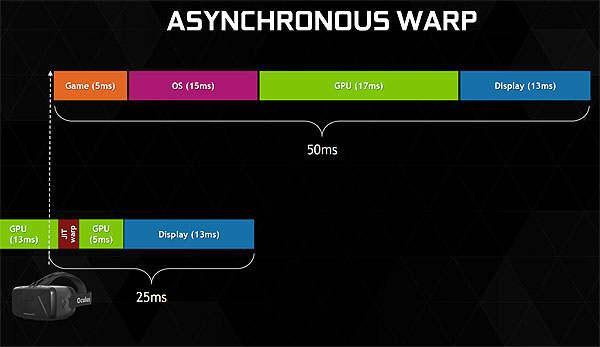 Asynchronous warp