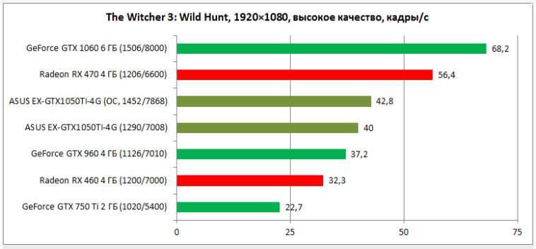 Результаты тестов в Witcher 3