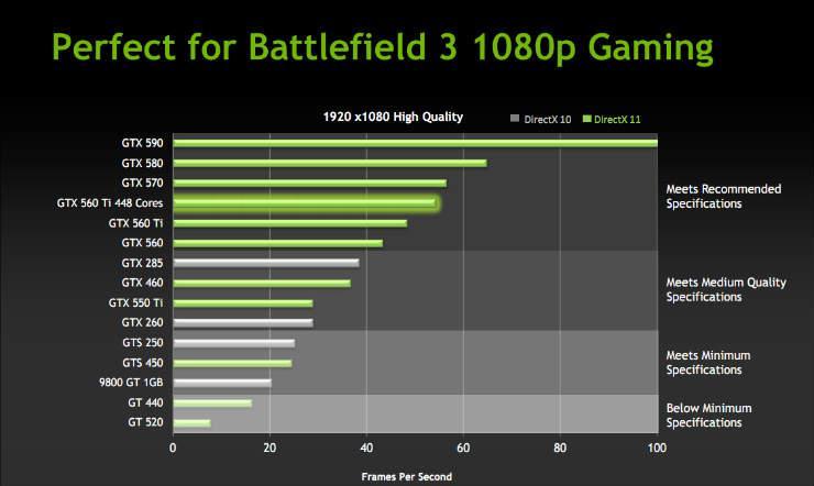 Сравнение в Battlefield 3