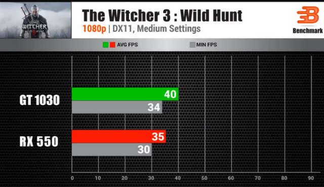 Сравнение в Witcher 3