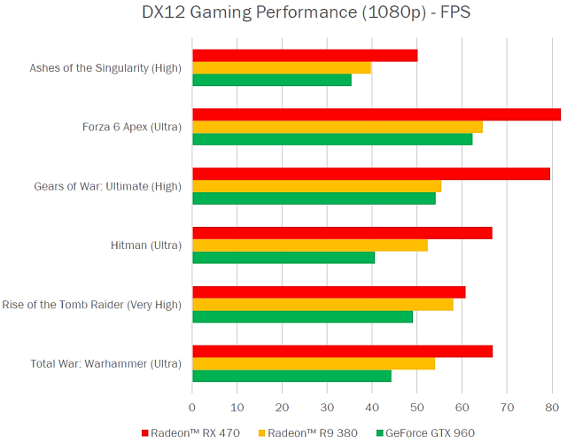 Сравнение в играх