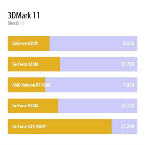 Сравнение в 3DMark