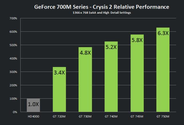 Сравнение производительности серии 700m
